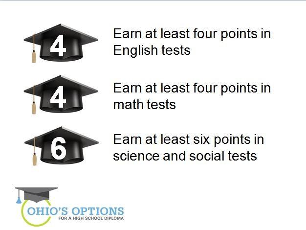 ohio's options