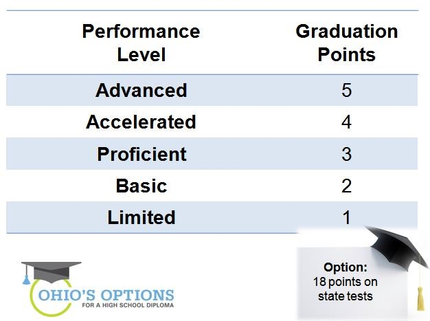 ohio's options - performance level
