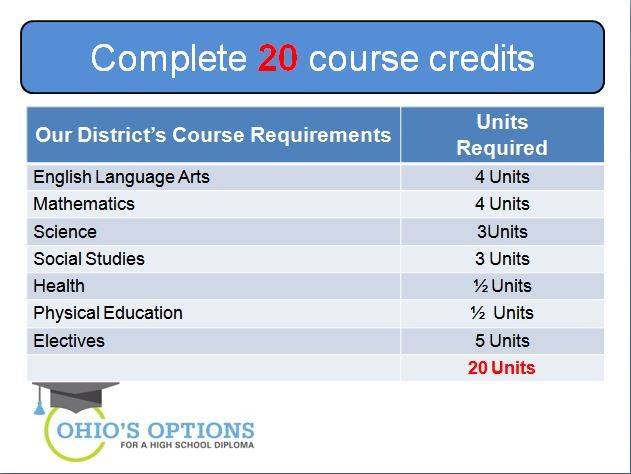ohio's options - complete 20 course credits