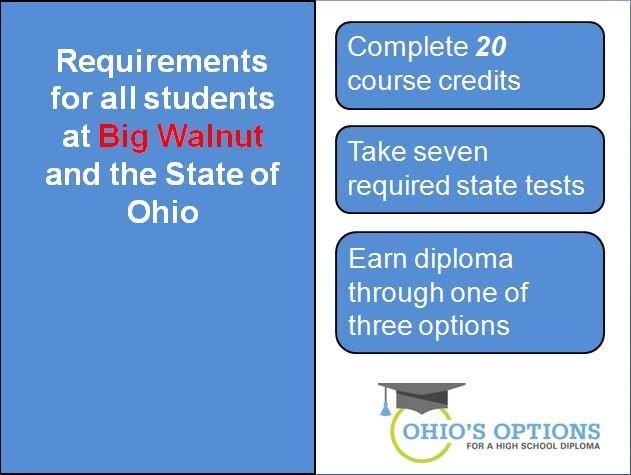 ohio's options - overview